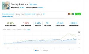 Ayondo Test - diese Informationen gibt es zum Top Trader